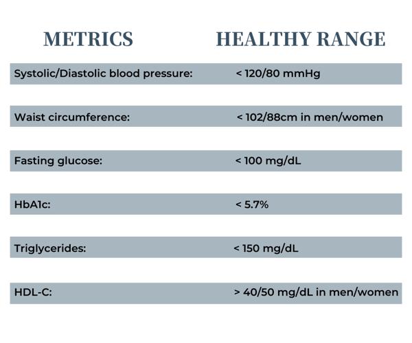 Metric_ Healthy range_ Systolic _ Diastolic blood pressure_ _ 120_80 mmHgWaist circumference__ 102_88cm in men_womenFasting glucose_ _ 100 mg_dLHbA1c_ _ 5.7% Triglycerides_ _ 150 mg_dLHDL-C_ _ 40_50 mg_dL in men_wome (1)